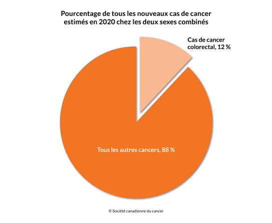 Schéma du pourcentage de tous les nouveaux cas de cancer estimés en 2020 chez les deux sexes combinés