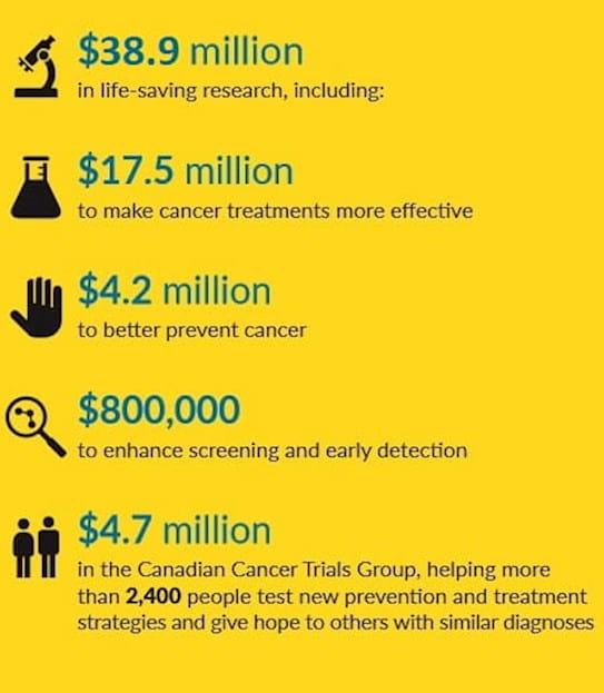 An image displaying how much the Canadian Cancer Society invested.