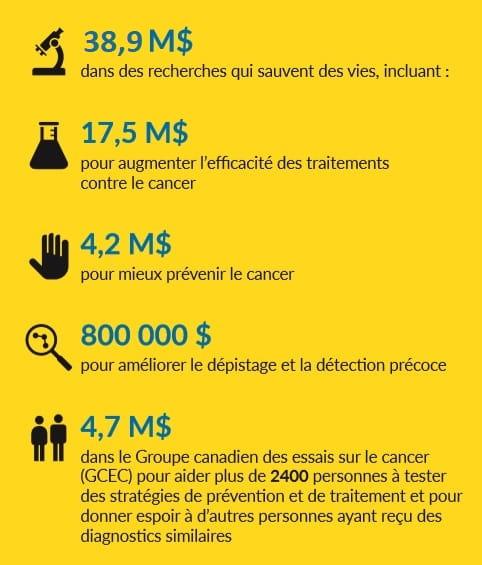 Une image représentant les investissements de la Société canadienne du cancer