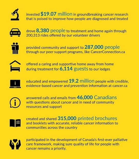 A graphic display showing what donors to the Canadian Cancer Society have made possible. $19.07 million invested in ground-breaking cancer research; answered calls and emails from 46,000 Canadians with questions about cancer and in need of community resources and support; offered a caring and supportive home away from during treatment for 6,114 guests to CCS lodges.