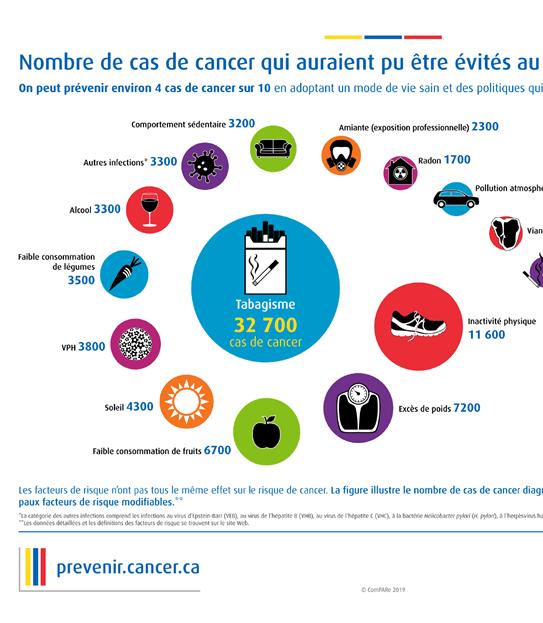 Une image montrant le nombre de cas de cancer qui pourraient être évités au Canada