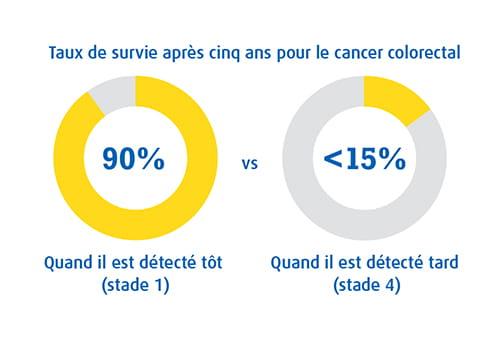Un infographie montrant les taux de survie à 5 ans pour le cancer colorectal
