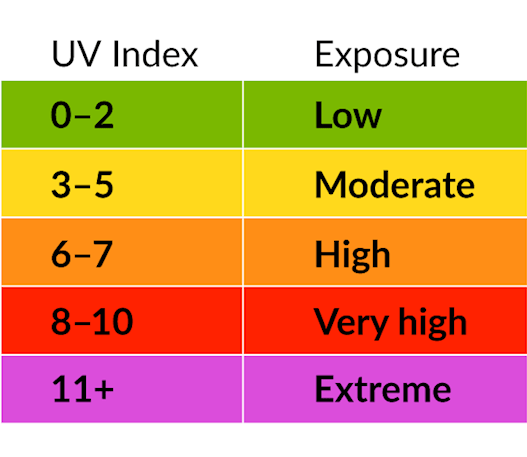 UV index and exposure table: 0 to 2 low, 3 to 5 moderate, 6 to 7 high, 8 to 10 very high, 11 plus extreme