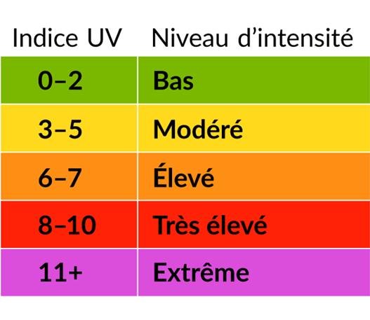 Tableau de l'indice UV et du niveau d'intensité: 0-2 = bas, 3-5 = modéré, 6-7 = élevé, 8-10 = très élevé, 11+ = extrême