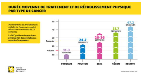 Graph showing average treatment and physical recovery times by cancer type