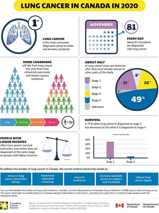 An infographic displaying statistics about Lung Cancer in Canada in 2020