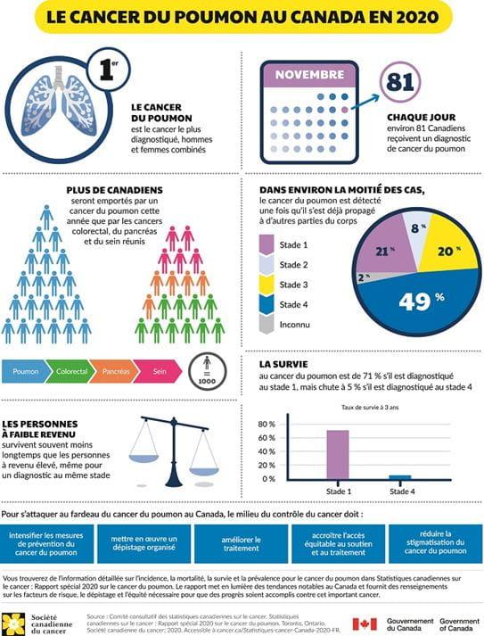 Une infographie présentant des statistiques sur le cancer du poumon au Canada en 2020