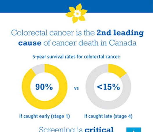"""An infographic that says, """"Colorectal cancer is the second leading cause of cancer death in Canada""""."""