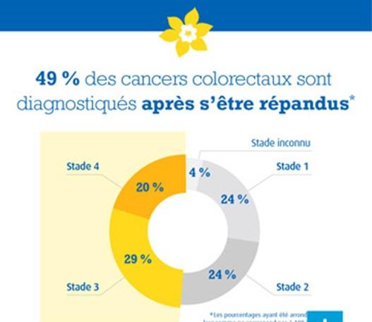 Une infographie qui dit: «49% des cancers colorectaux sont diagnostiqués après leur propagation».