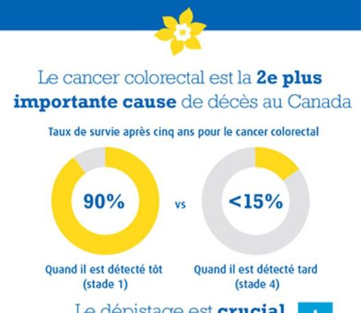 Une infographie qui dit : « Le cancer colorectal est la deuxième cause de décès par cancer au Canada ».