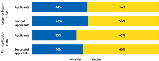 A bar graph displaying the competition results by self-reported pronouns