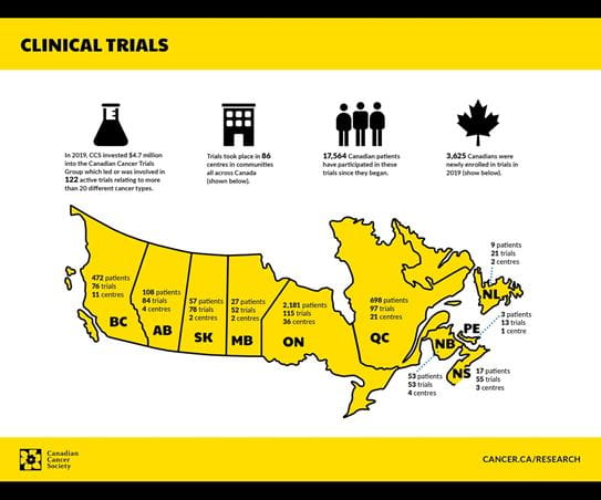 An infographic describing our investment in the Canadian Cancer Trials Group and their achievements in 2019