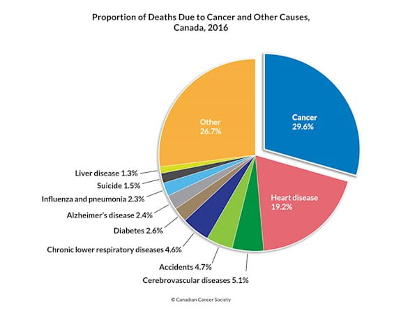 prostate cancer diagnosis canada)