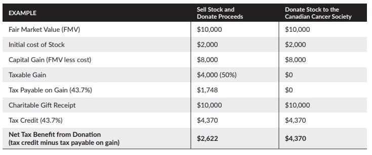 Chart outlining benefits of donating stocks and securities